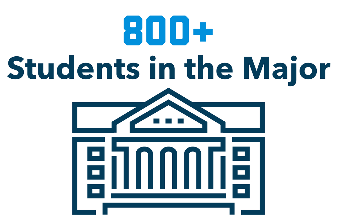 """800+ Students in the Major"" with a graphic of a political building."